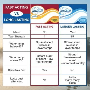 Longer Lasting vs. Fast Acting Chart