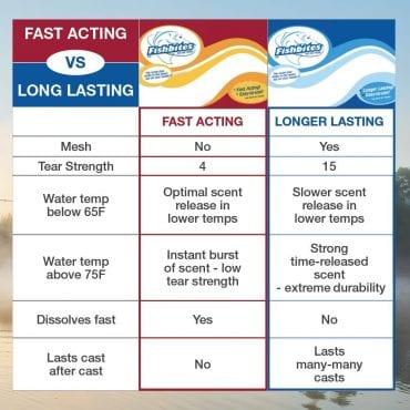 Longer Lasting vs. Fast Acting Chart